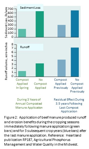 Manure & Erosion - graphic 2a
